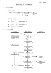 进出口业务流程(船务经典流程)