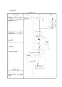 erp流程操作指引