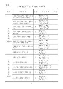 2008年农业科技入户工程绩效评价表