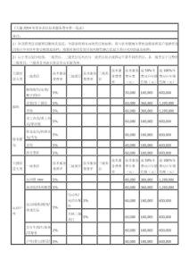 [教学]天猫2014年度各类目技术服务费年费一览表