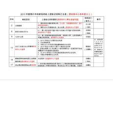 【最新公文】原材料中心各..