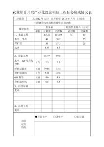 农业综合开发产业化经营项目工程任务完成情况表【精选文档】