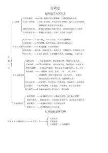 强烈推荐:08年考468分考生的笔记——行政法