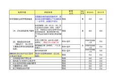 (大玩家考核组制度)全面质量管理四季度考核方案-巡查表(岗位版)