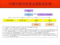 百胜系统对外发言管理流程..
