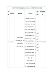 新建郑州至万州铁路河南段站前工程施工总价承包标段划分及中标结果