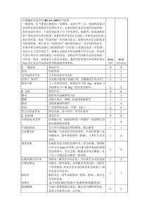 伯明翰血管炎评分2003