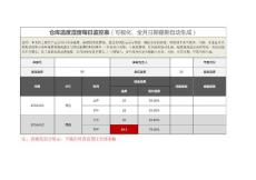 仓库温度湿度每日监控表(月度)