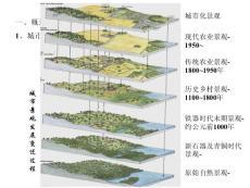 生态工程学(王赞红)第十章 城市e