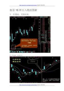 股票交易16种买入绝招图解