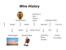 培训用红酒知识