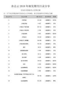 杂志云2018邮发期刊目录分享