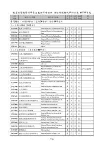 教育经营与管理学系文教法律硕士班 课程结构与教学科目表
