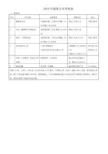 2019年建筑公司部门考核表