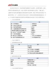 山东省考行测储备:历史上的那些事儿之中国篇