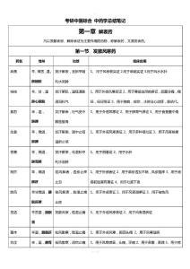 中医考研中药学总结文档