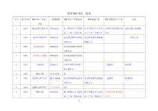 国内MBR工程项目一览表