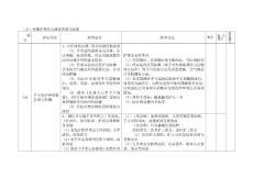 【精品】特殊护理单元质量管理与监测