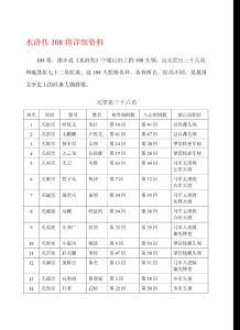 [精品文档]:水浒传108将详细资料