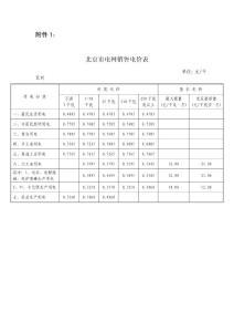 北京市电网销售电价表