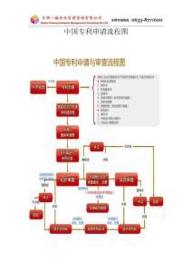 中国专利申请流程图