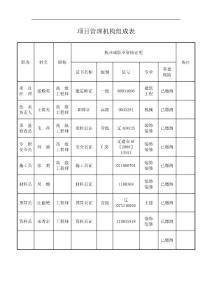 项目管理机构组成表