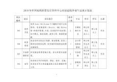 [精品]2010年中国福利彩票发行管理中心应届高校毕业生需求计划表