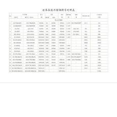 2012最新各国不锈钢牌号对照表