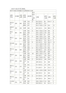 2010年度全国各地中考分数线