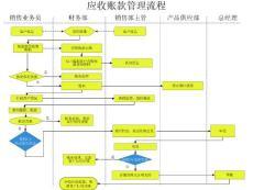 应收帐款管理流程