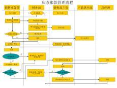 应收账款管理流程