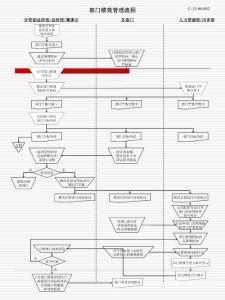 人力资源管理流程---绩效薪酬管理流程