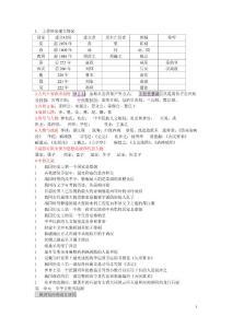 中考复习中国古代史知识点 中外对照大事年表