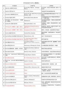 新玩家必备百大矿物(2013..