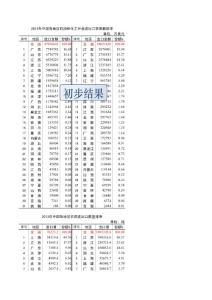 2013年中国各地区化工贸易与农药化肥进出口指标排序-0