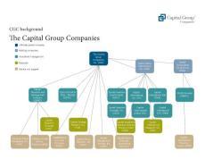 Capital Group子公司一览