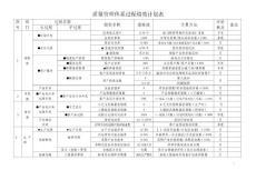 质量管理体系过程绩效计划表