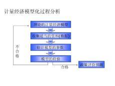 研究生计量经济学课件第二章