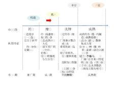 上下游产业链图 结构图