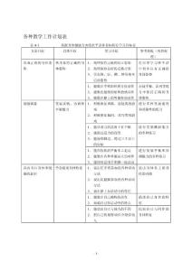 各種教學工作計劃表