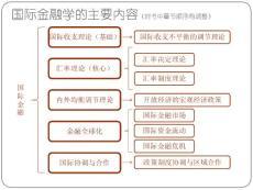 2016国际金融新编姜波克考研核心考点复习PPT