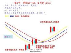 零基础精修股票教程课件-第3节:两阳夹一阴,多方..