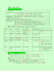 2016二建施工管理精讲讲义【最新资料】
