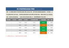 年度考核及奖金计算表(含计算公式).docx