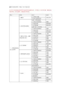 [小学教育]2015年内科护理学(中级)专业 考试大纲