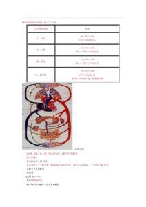 备战2019年外科主治医师考试