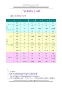 工程类别划分标准(一类、二类、三类、四类)