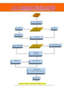 网络购物流程图