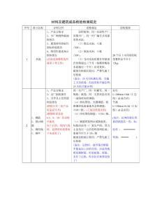 材料及建筑成品检验检测规定(送检)