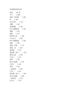 [终稿]常用物体折射率表